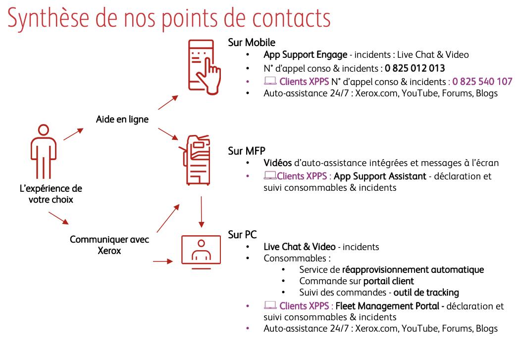 Support Client Xerox schema